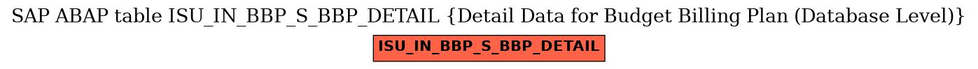 E-R Diagram for table ISU_IN_BBP_S_BBP_DETAIL (Detail Data for Budget Billing Plan (Database Level))