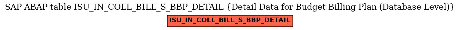 E-R Diagram for table ISU_IN_COLL_BILL_S_BBP_DETAIL (Detail Data for Budget Billing Plan (Database Level))