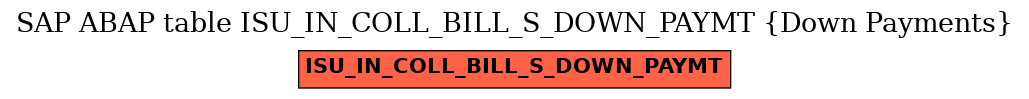 E-R Diagram for table ISU_IN_COLL_BILL_S_DOWN_PAYMT (Down Payments)