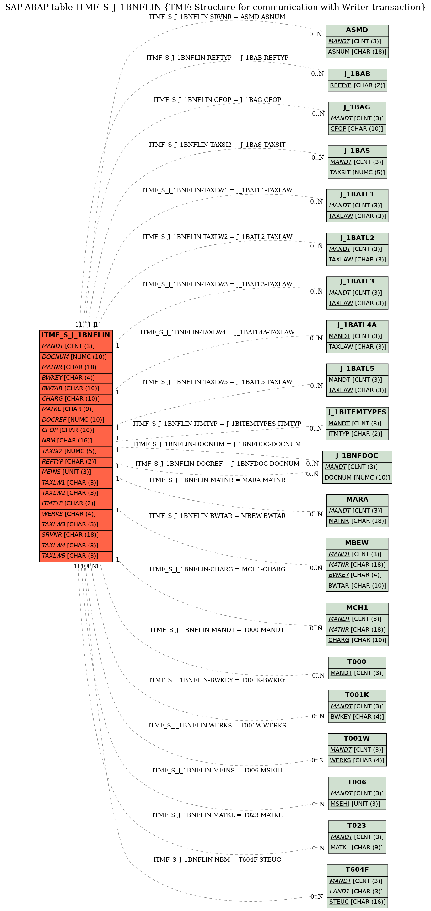 E-R Diagram for table ITMF_S_J_1BNFLIN (TMF: Structure for communication with Writer transaction)