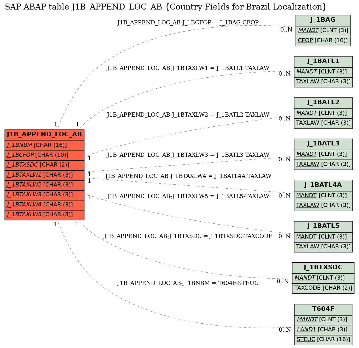 E-R Diagram for table J1B_APPEND_LOC_AB (Country Fields for Brazil Localization)