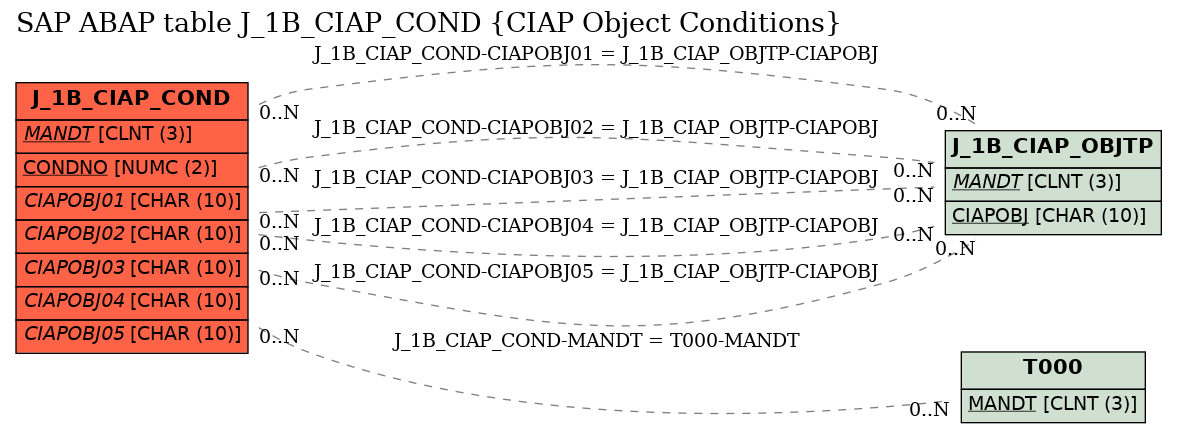 E-R Diagram for table J_1B_CIAP_COND (CIAP Object Conditions)