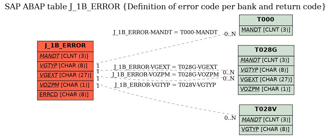 E-R Diagram for table J_1B_ERROR (Definition of error code per bank and return code)