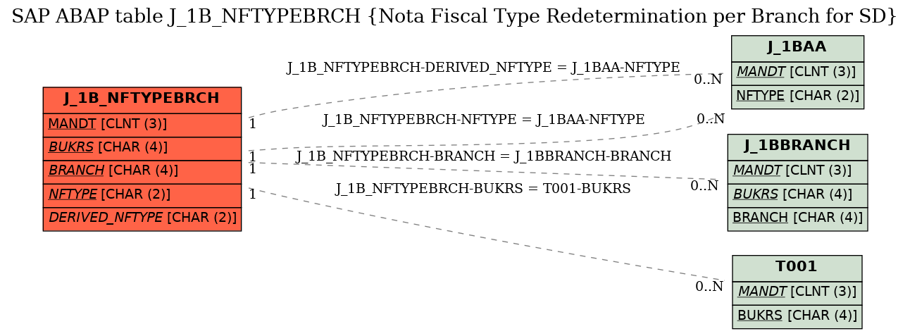 E-R Diagram for table J_1B_NFTYPEBRCH (Nota Fiscal Type Redetermination per Branch for SD)