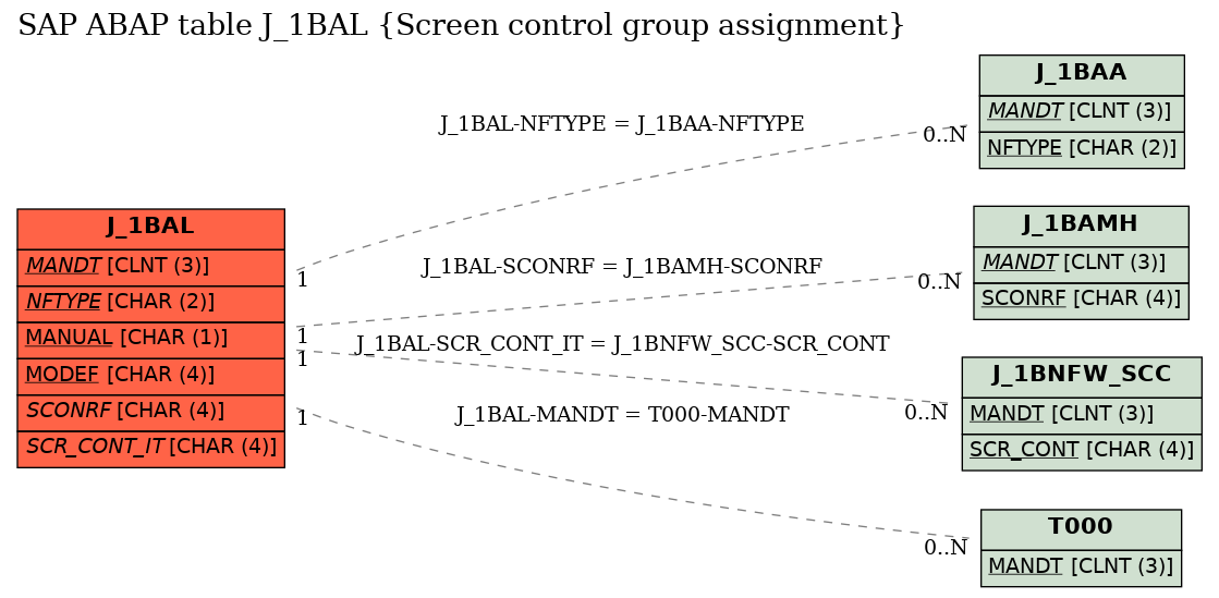 E-R Diagram for table J_1BAL (Screen control group assignment)