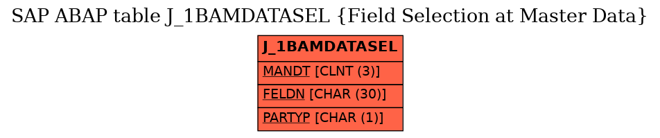 E-R Diagram for table J_1BAMDATASEL (Field Selection at Master Data)