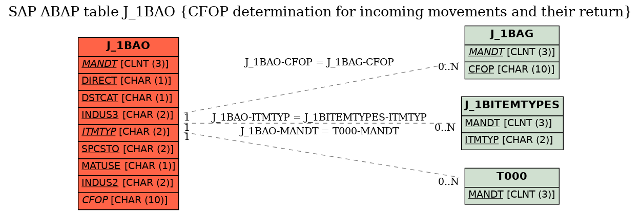 E-R Diagram for table J_1BAO (CFOP determination for incoming movements and their return)