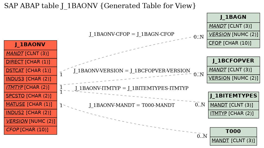 E-R Diagram for table J_1BAONV (Generated Table for View)