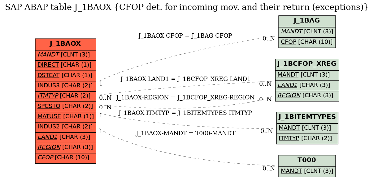 E-R Diagram for table J_1BAOX (CFOP det. for incoming mov. and their return (exceptions))