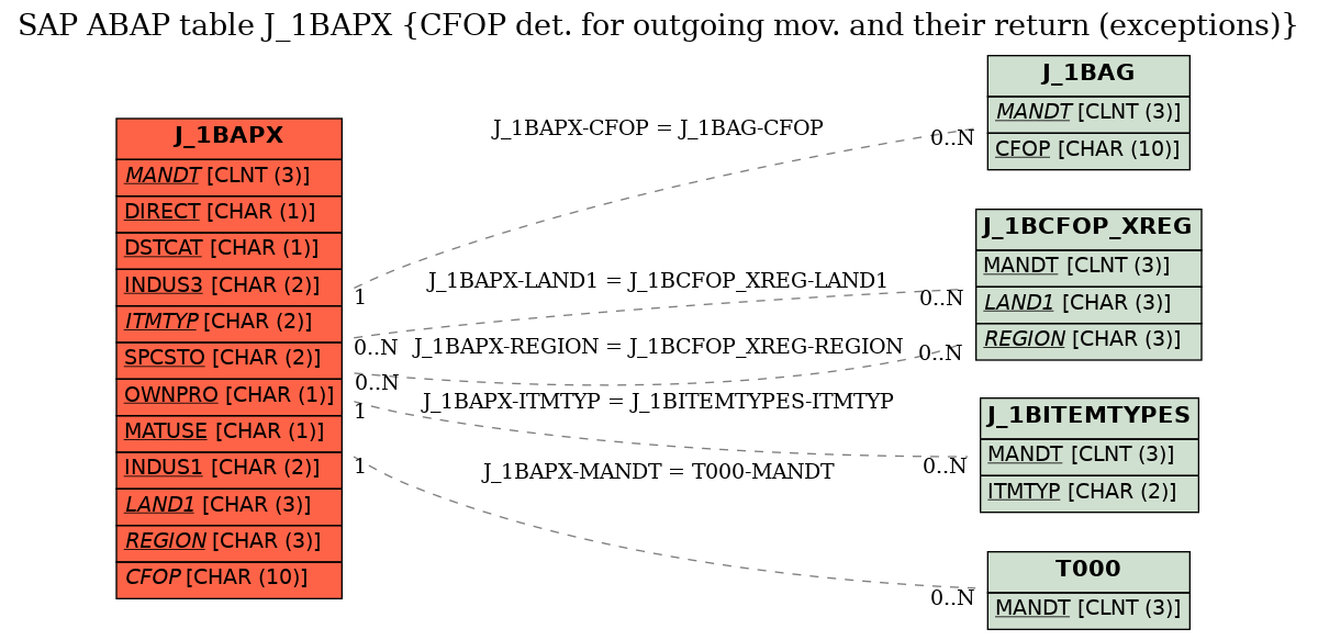 E-R Diagram for table J_1BAPX (CFOP det. for outgoing mov. and their return (exceptions))