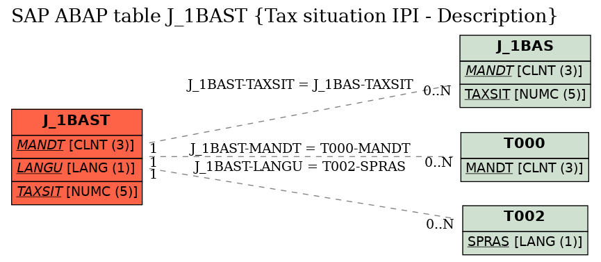 E-R Diagram for table J_1BAST (Tax situation IPI - Description)