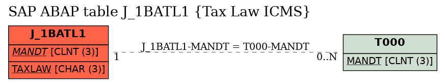 E-R Diagram for table J_1BATL1 (Tax Law ICMS)