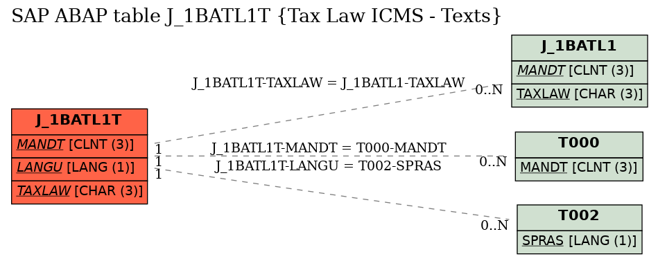 E-R Diagram for table J_1BATL1T (Tax Law ICMS - Texts)