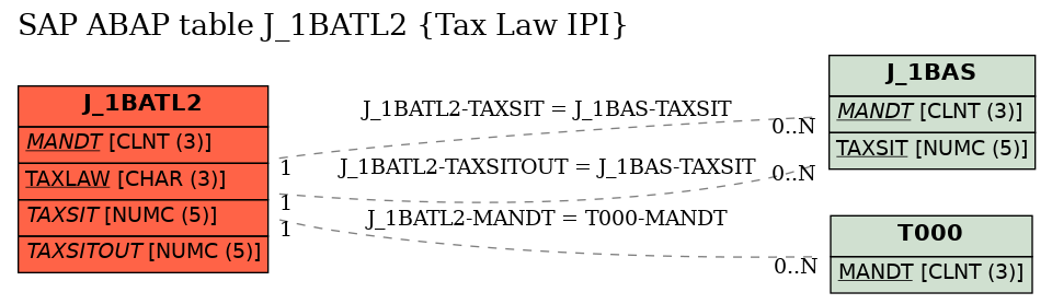 E-R Diagram for table J_1BATL2 (Tax Law IPI)