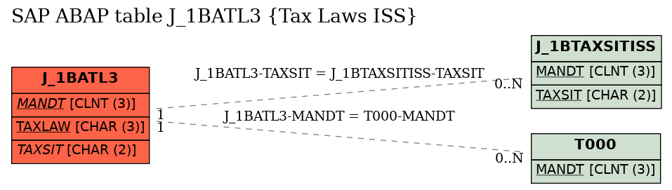E-R Diagram for table J_1BATL3 (Tax Laws ISS)