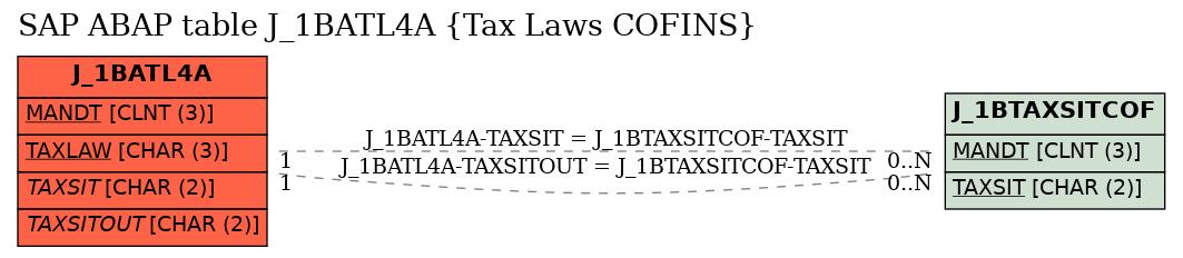E-R Diagram for table J_1BATL4A (Tax Laws COFINS)