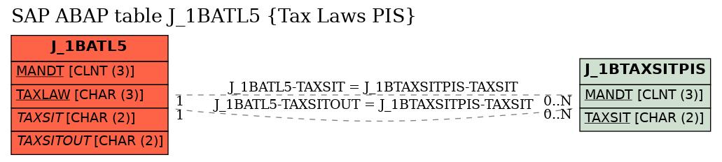 E-R Diagram for table J_1BATL5 (Tax Laws PIS)