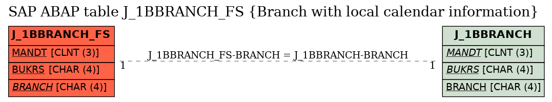 E-R Diagram for table J_1BBRANCH_FS (Branch with local calendar information)
