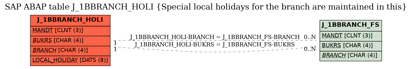 E-R Diagram for table J_1BBRANCH_HOLI (Special local holidays for the branch are maintained in this)