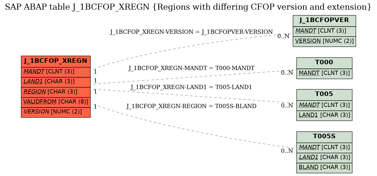 E-R Diagram for table J_1BCFOP_XREGN (Regions with differing CFOP version and extension)