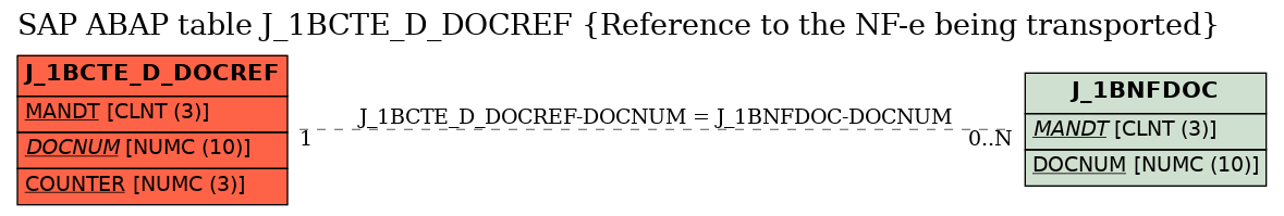 E-R Diagram for table J_1BCTE_D_DOCREF (Reference to the NF-e being transported)