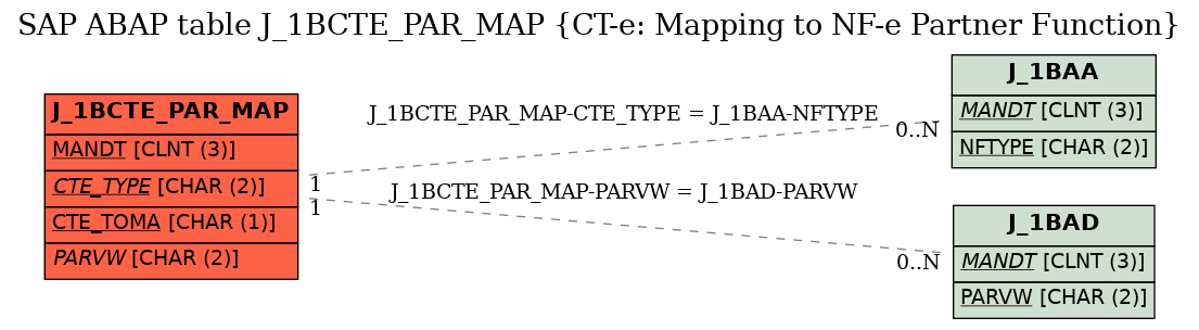 E-R Diagram for table J_1BCTE_PAR_MAP (CT-e: Mapping to NF-e Partner Function)