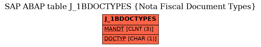E-R Diagram for table J_1BDOCTYPES (Nota Fiscal Document Types)