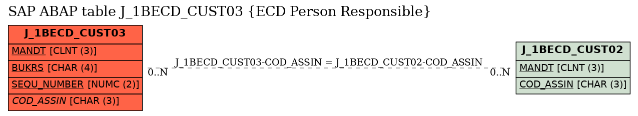 E-R Diagram for table J_1BECD_CUST03 (ECD Person Responsible)