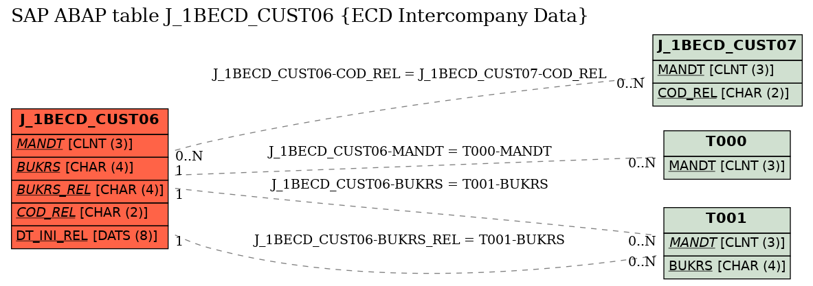 E-R Diagram for table J_1BECD_CUST06 (ECD Intercompany Data)