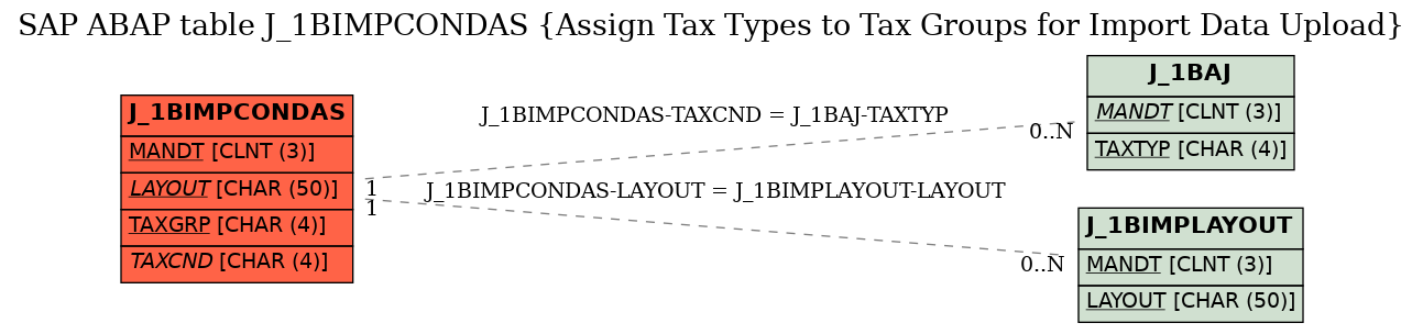 E-R Diagram for table J_1BIMPCONDAS (Assign Tax Types to Tax Groups for Import Data Upload)