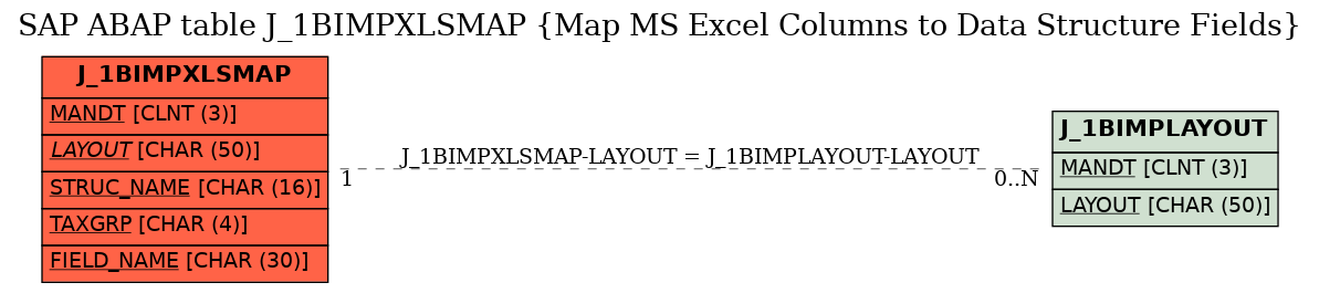 E-R Diagram for table J_1BIMPXLSMAP (Map MS Excel Columns to Data Structure Fields)