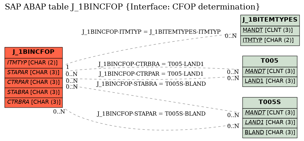 E-R Diagram for table J_1BINCFOP (Interface: CFOP determination)