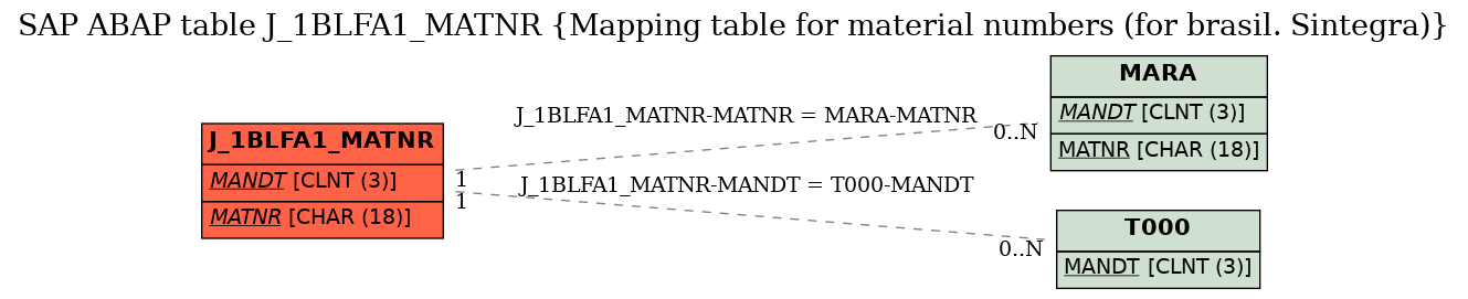 E-R Diagram for table J_1BLFA1_MATNR (Mapping table for material numbers (for brasil. Sintegra))