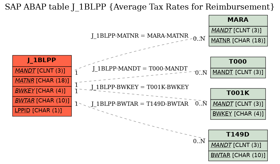 E-R Diagram for table J_1BLPP (Average Tax Rates for Reimbursement)