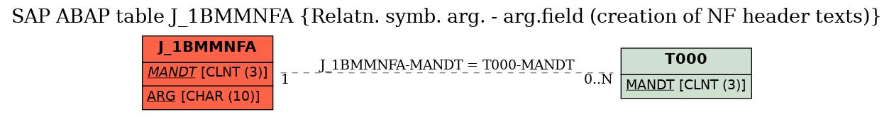 E-R Diagram for table J_1BMMNFA (Relatn. symb. arg. - arg.field (creation of NF header texts))
