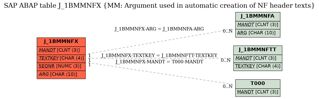 E-R Diagram for table J_1BMMNFX (MM: Argument used in automatic creation of NF header texts)