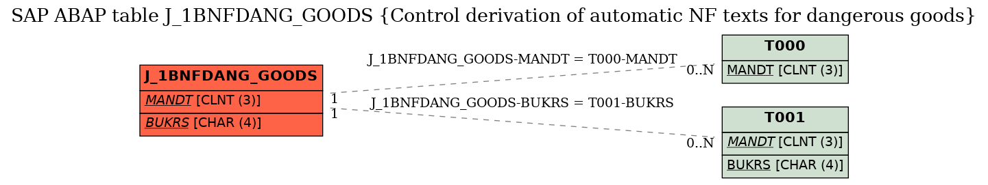 E-R Diagram for table J_1BNFDANG_GOODS (Control derivation of automatic NF texts for dangerous goods)