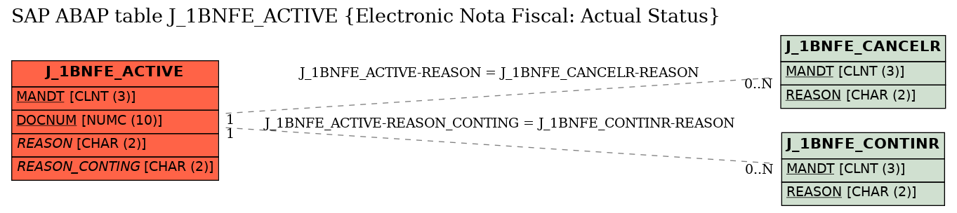 E-R Diagram for table J_1BNFE_ACTIVE (Electronic Nota Fiscal: Actual Status)