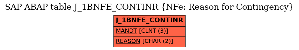E-R Diagram for table J_1BNFE_CONTINR (NFe: Reason for Contingency)
