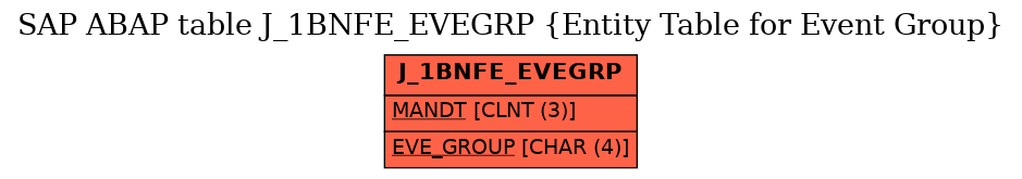 E-R Diagram for table J_1BNFE_EVEGRP (Entity Table for Event Group)