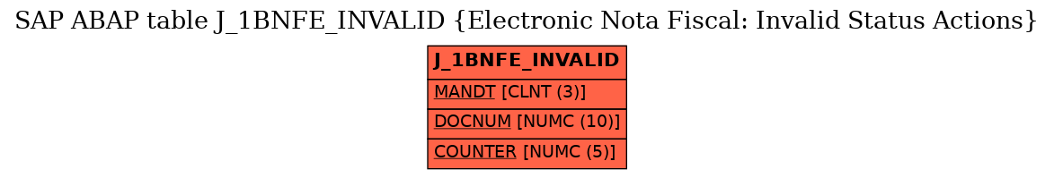 E-R Diagram for table J_1BNFE_INVALID (Electronic Nota Fiscal: Invalid Status Actions)