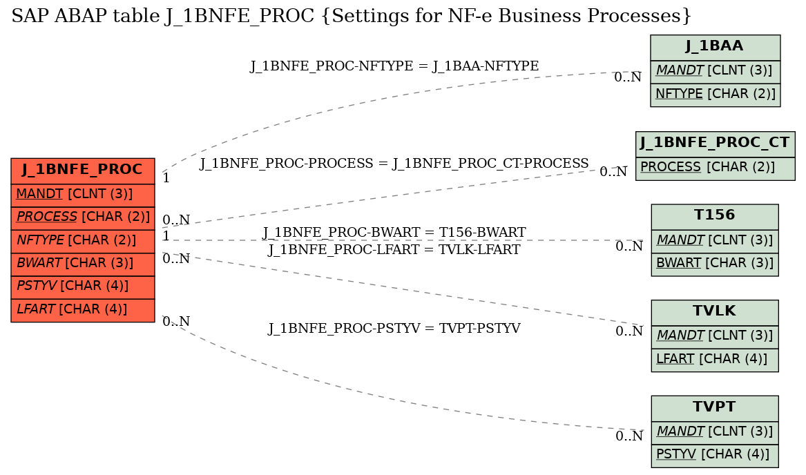 E-R Diagram for table J_1BNFE_PROC (Settings for NF-e Business Processes)