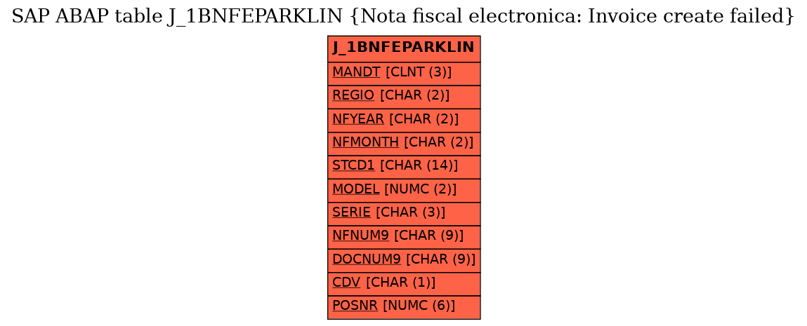 E-R Diagram for table J_1BNFEPARKLIN (Nota fiscal electronica: Invoice create failed)