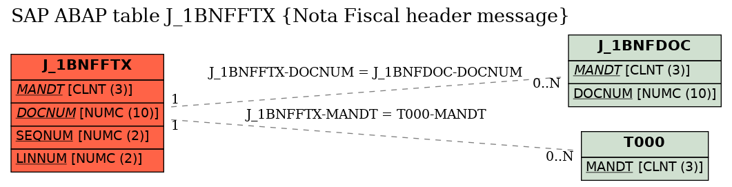 E-R Diagram for table J_1BNFFTX (Nota Fiscal header message)