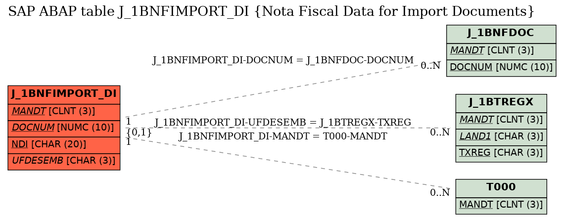 SAP ABAP Table J_1BNFIMPORT_DI (Nota Fiscal Data for Import