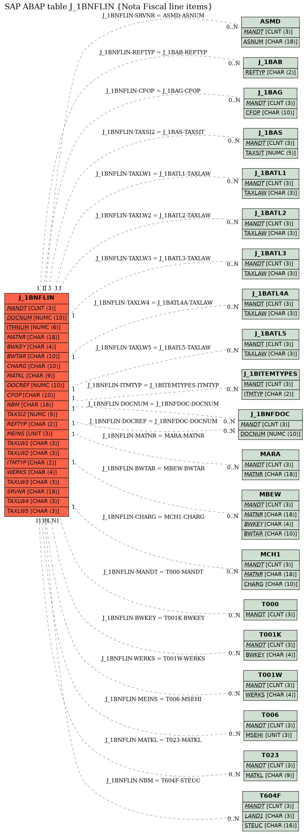 E-R Diagram for table J_1BNFLIN (Nota Fiscal line items)