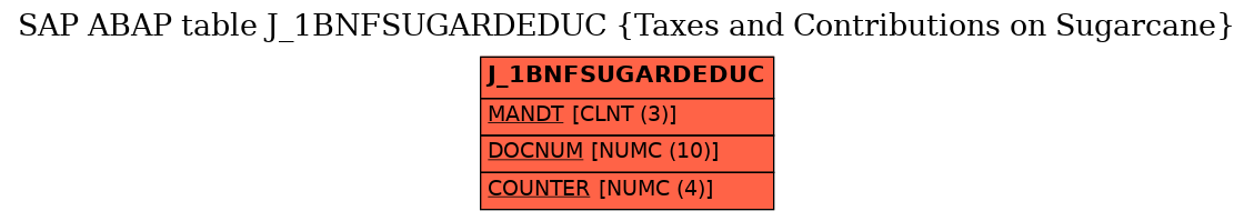 E-R Diagram for table J_1BNFSUGARDEDUC (Taxes and Contributions on Sugarcane)