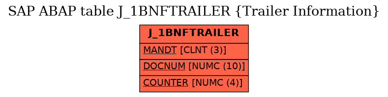 E-R Diagram for table J_1BNFTRAILER (Trailer Information)