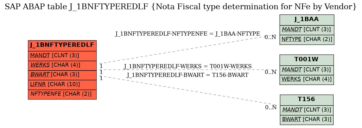 E-R Diagram for table J_1BNFTYPEREDLF (Nota Fiscal type determination for NFe by Vendor)