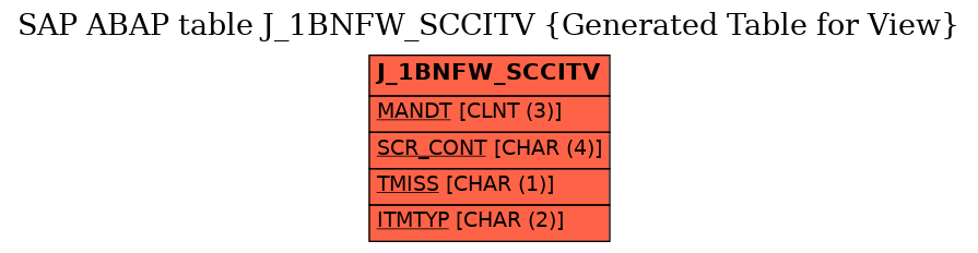 E-R Diagram for table J_1BNFW_SCCITV (Generated Table for View)